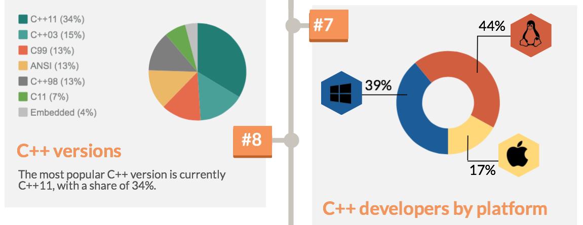 Linux market share among C++ Devs