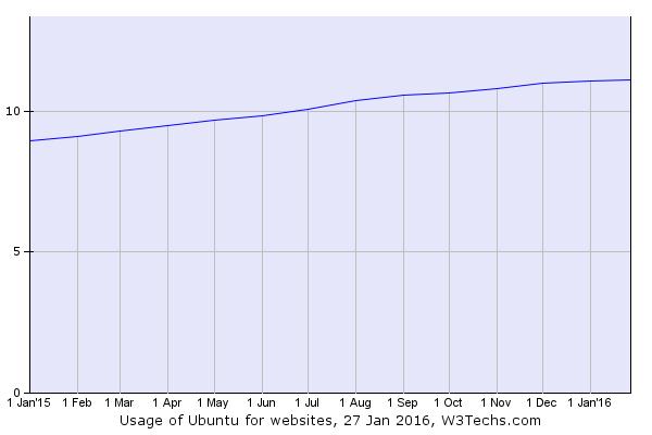 ubuntu usage stats server